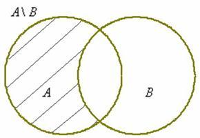 Разность множеств А и В