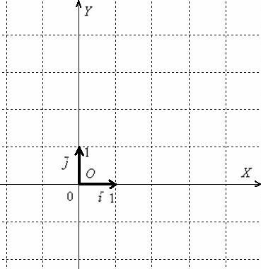 Начало координат и ортонормированный базис плоскости задают прямоугольную систему координат