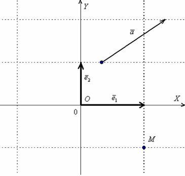 Ортогональный базис плоскости