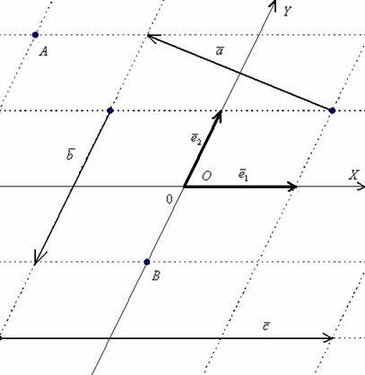 Аффинная система координат плоскости