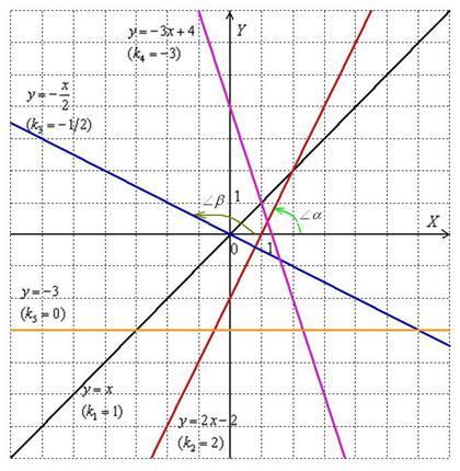Общее уравнение плоскости  описание примеры решение задач