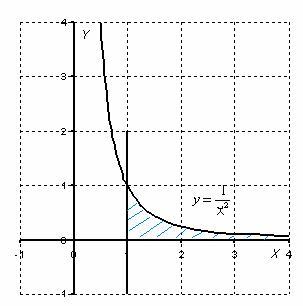 минус квадратный корень график