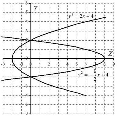 Площадь фигуры по формуле