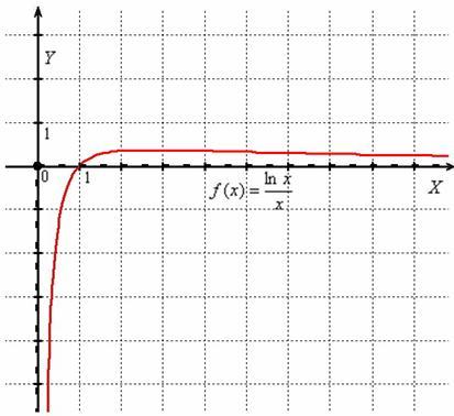 асимптота графика функции