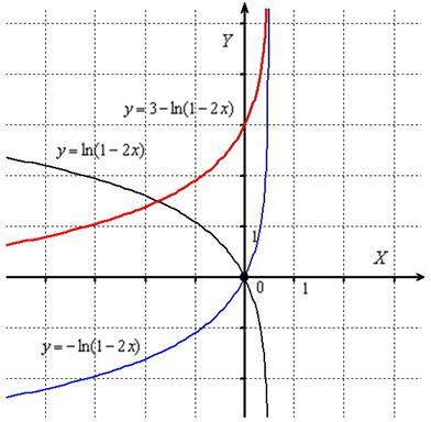 преобразования графика.