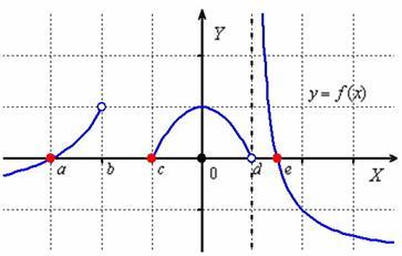 Нули функции и интервалы знакопостоянства функции