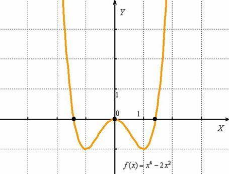График многочлена четвёртой степени