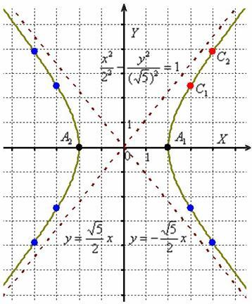 Каноническое положение гиперболы