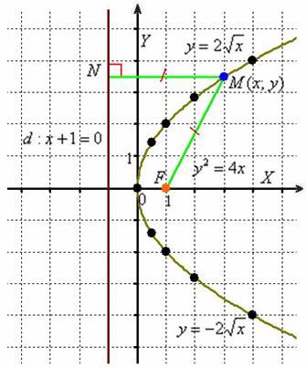 Каноническое положение параболы и её определение