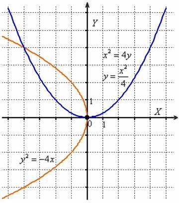 Поворот параболы на 90 и 180 градусов