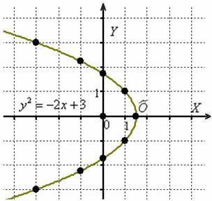 Построение параболы в неканоническом положении