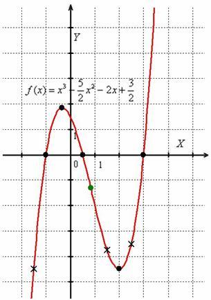 График кубической функции