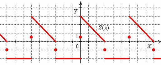 Сумма ряда Фурье для кусочно-заданной функции с точкой разрыва 1-го рода