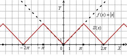 Сумма ряда Фурье для модуля «икс» непрерывна на всей числовой прямой