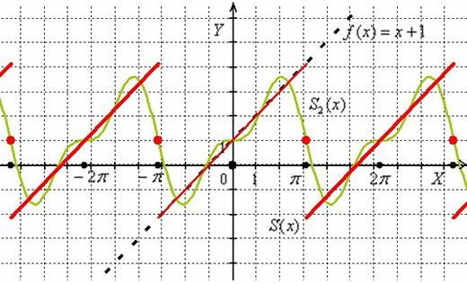 График суммы ряда Фурье и частичной суммы