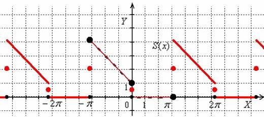 Кусочно-заданная функция и сумма её ряда Фурье