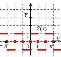 Разложение в ряд Фурье нечётной функции