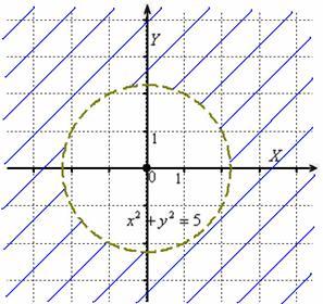 Область определения – внешняя часть круга