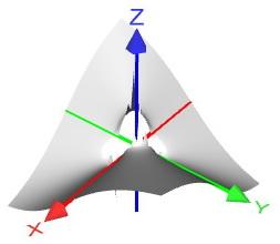 Вне области определения пространственной поверхности не существует