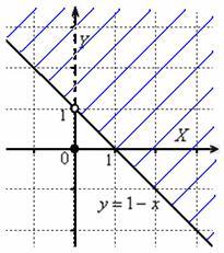 Область определения – полуплоскость с исключённой осью <em>как сделать чертёж земли</em> ординат
