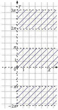 Область определения – бесконечное количество полос в правой полуплоскости