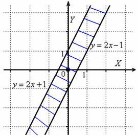 Область определения заключена между параллельными прямыми