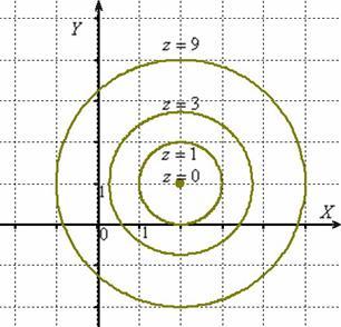 Линии уровня представляют собой концентрические окружности