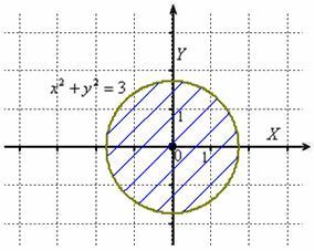 Область определения – круг
