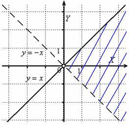 Область определения – правая «четвертинка» плоскости