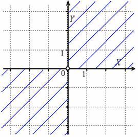 Область определения – 1-ая и 3-я координатные четверти и оси, исключая начало координат