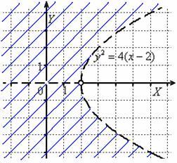 Область определения – «внешность» параболы, исключая ось абсцисс
