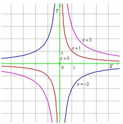 Линии уровня представляют собой гиперболы за исключением z=0, когда линия уровня распадаются на две пересекающиеся прямые (координатные оси)