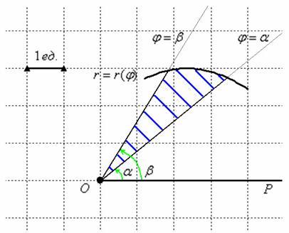 Как вычислить площадь фигуры в